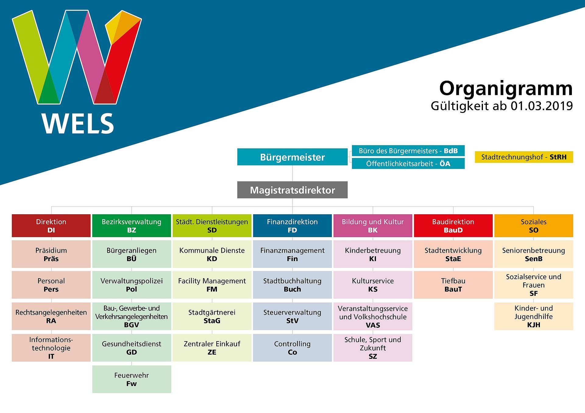 Organigramm des Magistrates der Stadt Wels