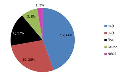 Verteilung Gemeinderatsmandate nach Anzahl und Prozent